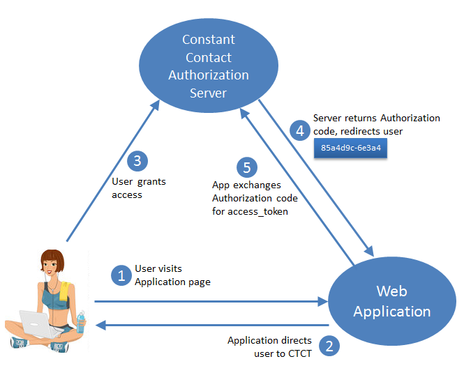 OAuth2 srvr flow authrequest